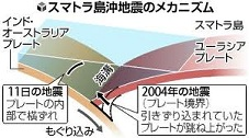 地震のメカニズム.jpg